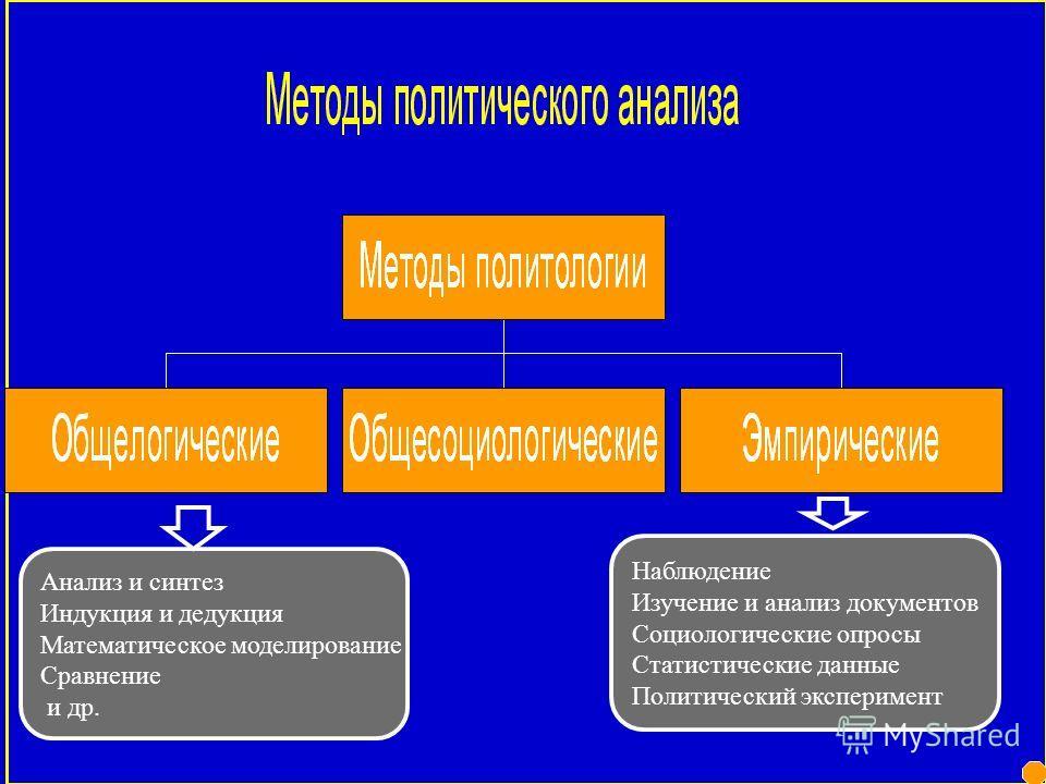 Возникновения, функционирования и развития политических интересов и ценностей, взглядов, концепций и теорий Функциони- рования и развития политики и политической власти Становления, функционирования и изменения характера и содержания политических сис