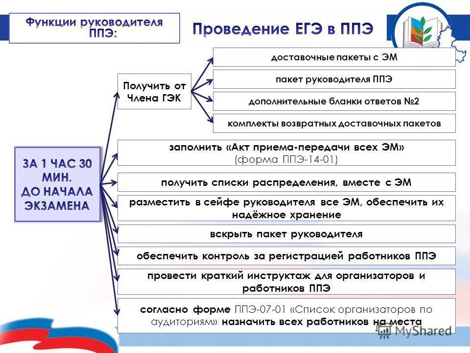 Получить от Члена ГЭК заполнить «Акт приема-передачи всех ЭМ» (форма ППЭ-14-01) получить списки распределения, вместе с ЭМ разместить в сейфе руководителя все ЭМ, обеспечить их надёжное хранение вскрыть пакет руководителя согласно форме ППЭ-07-01 «Сп