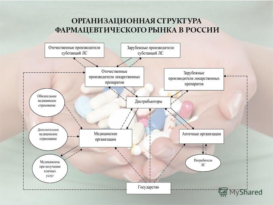 ОРГАНИЗАЦИОННАЯ СТРУКТУРА ФАРМАЦЕВТИЧEСКОГО РЫНКА В РОССИИ
