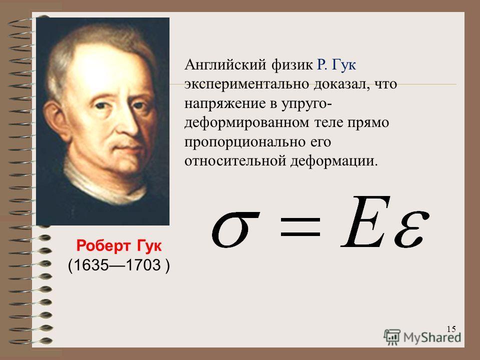 15 Роберт Гук (16351703 ) Английский физик Р. Гук экспериментально доказал, что напряжение в упруго- деформированном теле прямо пропорционально его относительной деформации.