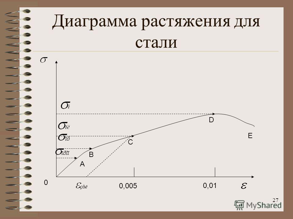 27 Диаграмма растяжения для стали 0,005 0,01 0 A B C D E