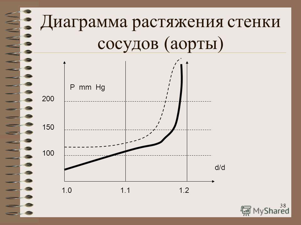 38 Диаграмма растяжения стенки сосудов (аорты) 100 150 200 1.01.11.2 P mm Hg d/d