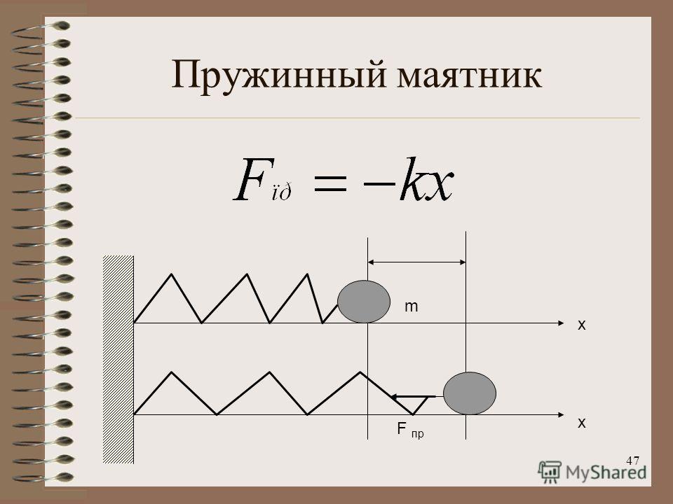 47 Пружинный маятник x x m F пр