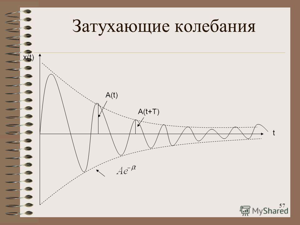 57 Затухающие колебания x(t)x(t) A(t)A(t) A(t+T) t