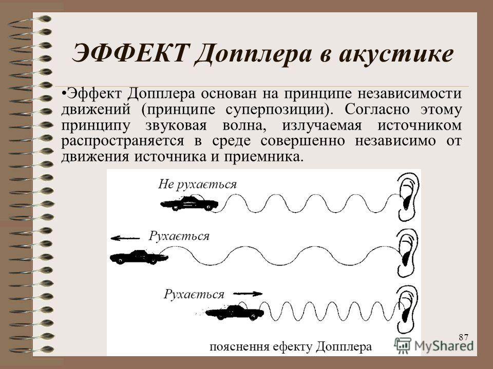87 ЭФФЕКТ Допплера в акустике Эффект Допплера основан на принципе независимости движений (принципе суперпозиции). Согласно этому принципу звуковая волна, излучаемая источником распространяется в среде совершенно независимо от движения источника и при