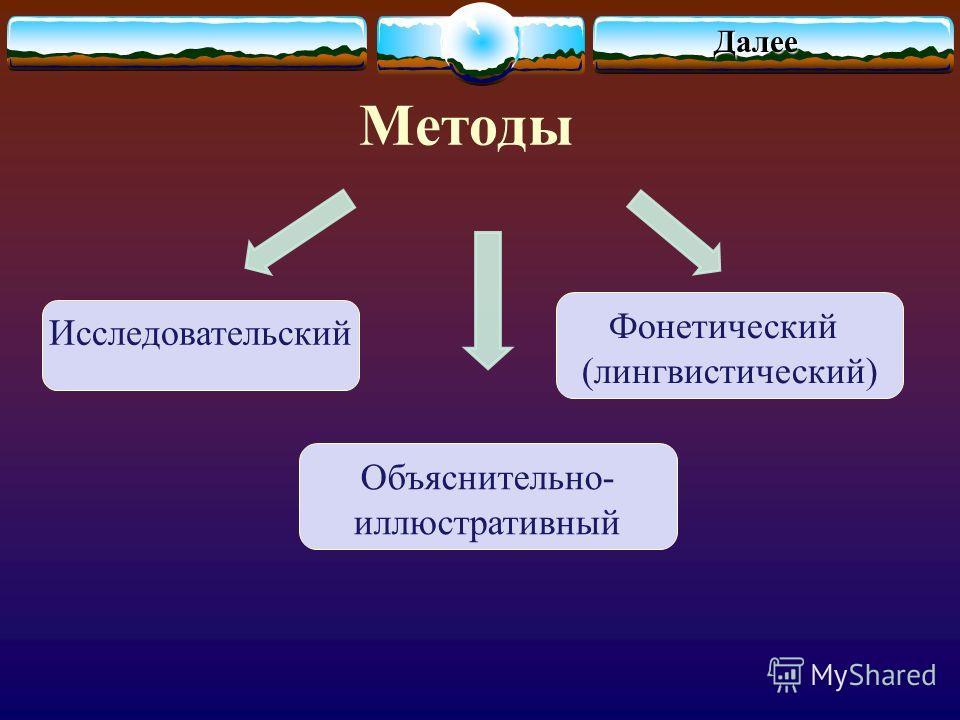 Методы Далае Объяснительно- иллюстративтый Фонетический (лингвистический) Иссладовательский