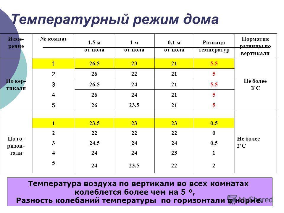 Температурный режим дома Изме- рение комнат 1,5 м от пола 1 м от пола 0,1 м от пола Разница температур Норматив разницы по вертикали По вер- тикали 1 26.523215.5 Не более З'С 2 2622215 3 26.524215.5 4 2624215 5 2623.5215 По го- резон- тали 1 23.523 0