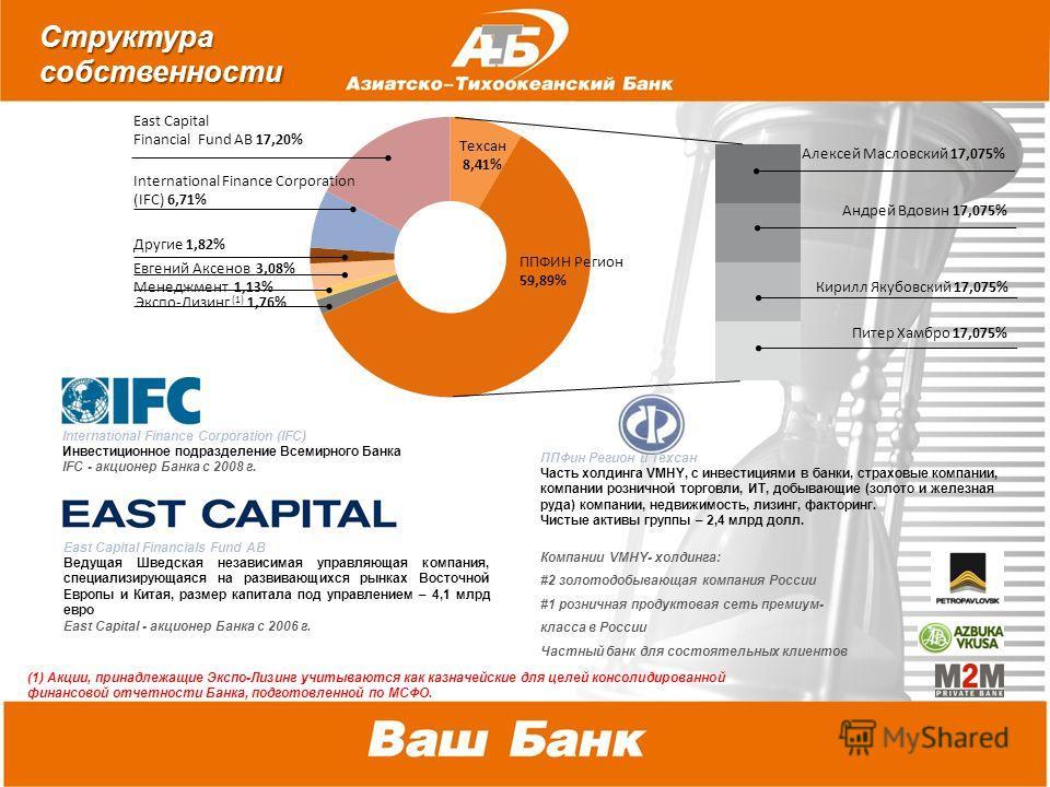 2010 г. *В соответствии со стратегией развития в середине 2010 года произойдет объединение Банков под брендом «Азиатско- Тихоокеанский Банк» International Finance Corporation (IFC) Инвестиционное подразделение Всемирного Банка IFC - акционер Банка с