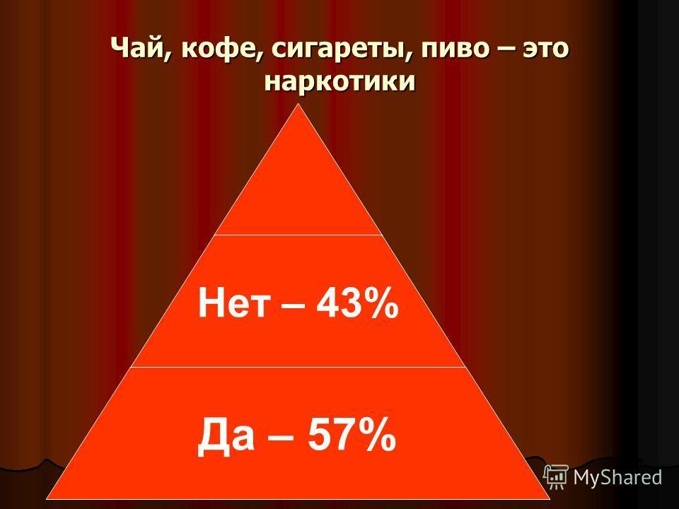Чай, кофе, сигареты, пиво – это наркотики Нет – 43% Да – 57%