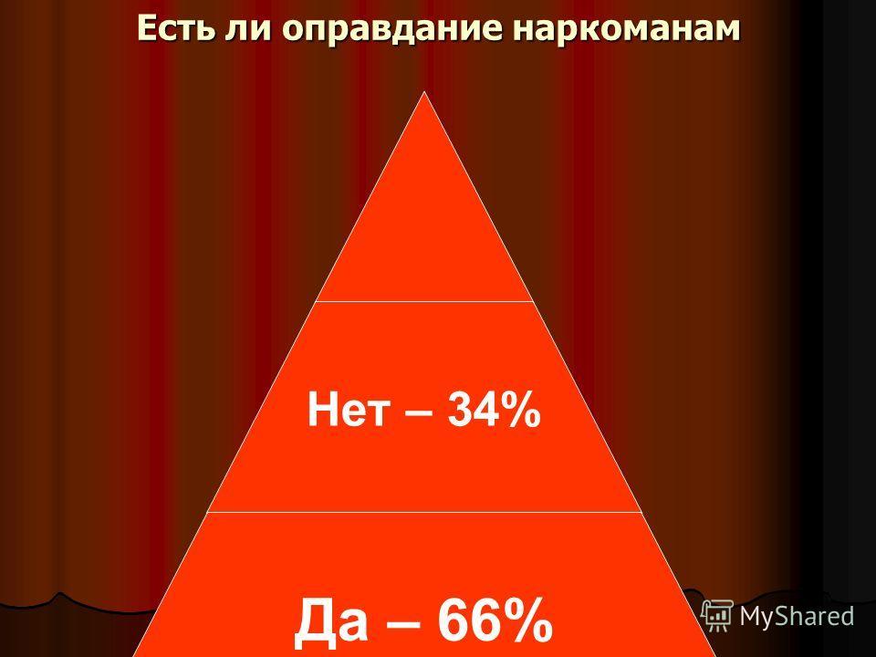 Есть ли оправдание наркоманам Нет – 34% Да – 66%