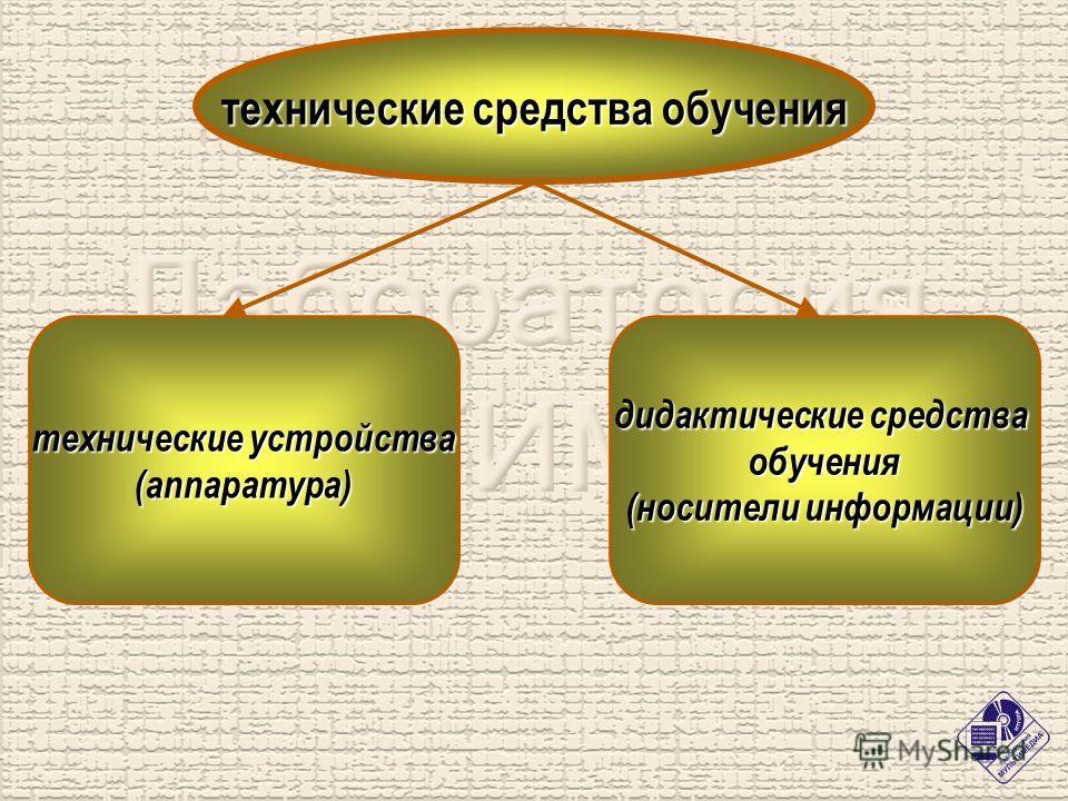 технические средства обучения технические устройства (аппаратура) дидактические средства обучения (носители информации)