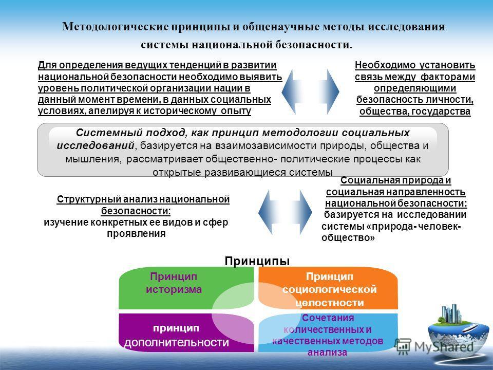 Методологические принципы и общенаучные методы исследования системы национальной безопасности. Системный подход, как принцип методологии социальных исследований, базируется на взаимозависимости природы, общества и мышления, рассматривает общественно-