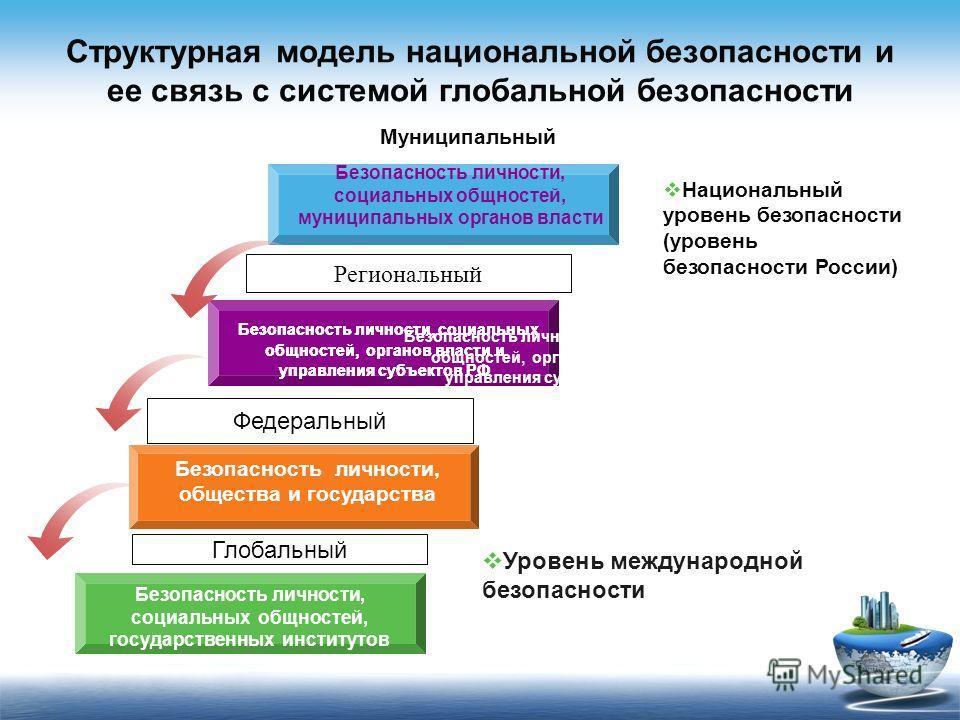 Структурная модель национальной безопасности и ее связь с системой глобальной безопасности Безопасность личности, социальных общностей, органов власти и управления субъектов РФ Безопасность личности, социальных общностей, муниципальных органов власти