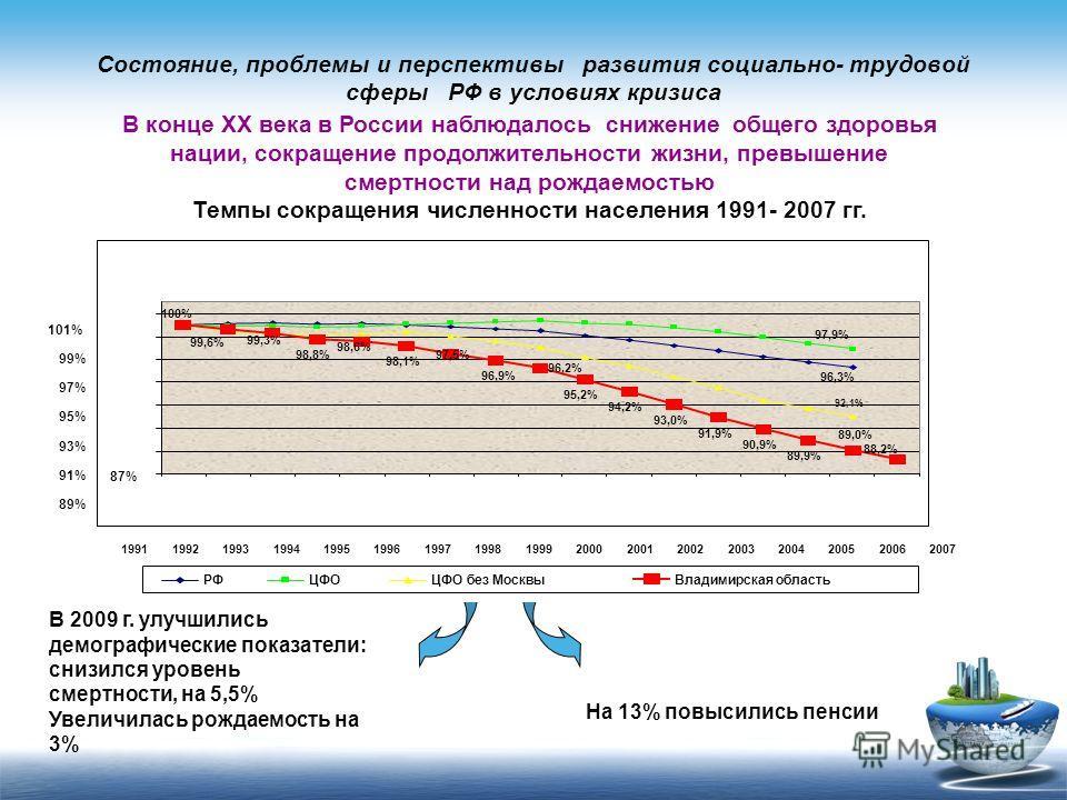 Состояние, проблемы и перспективы развития социально- трудовой сферы РФ в условиях кризиса В конце XX века в России наблюдалось снижение общего здоровья нации, сокращение продолжительности жизни, превышение смертности над рождаемостью Темпы сокращени