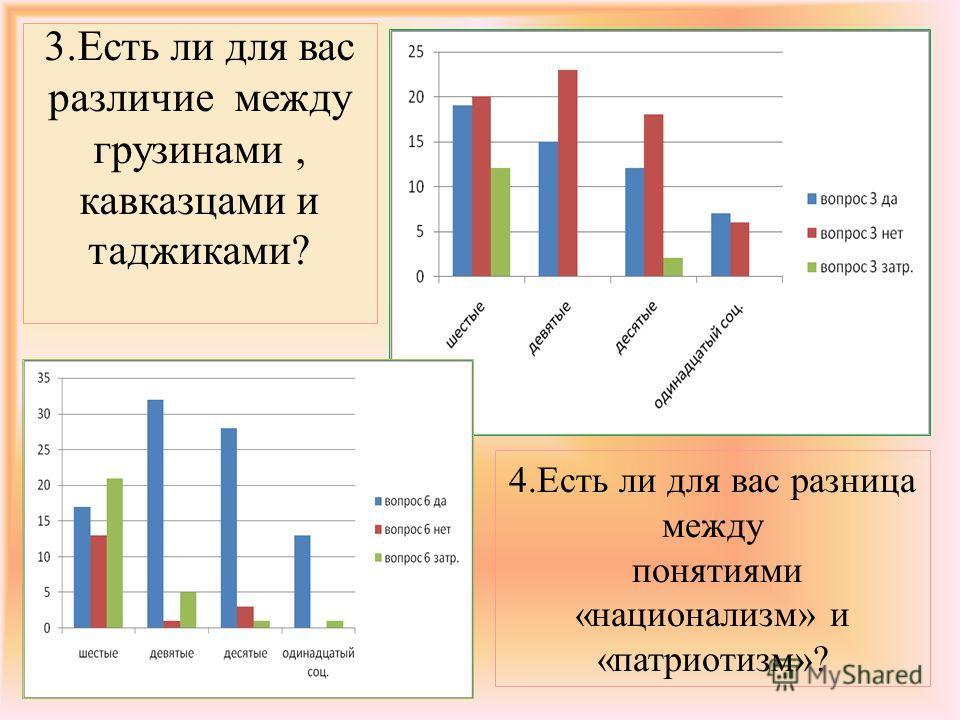 3. Есть ли для вас различие между грузинами, кавказцами и таджиками? 4. Есть ли для вас разница между понятиями «национализмз» и «патриотизмз»?