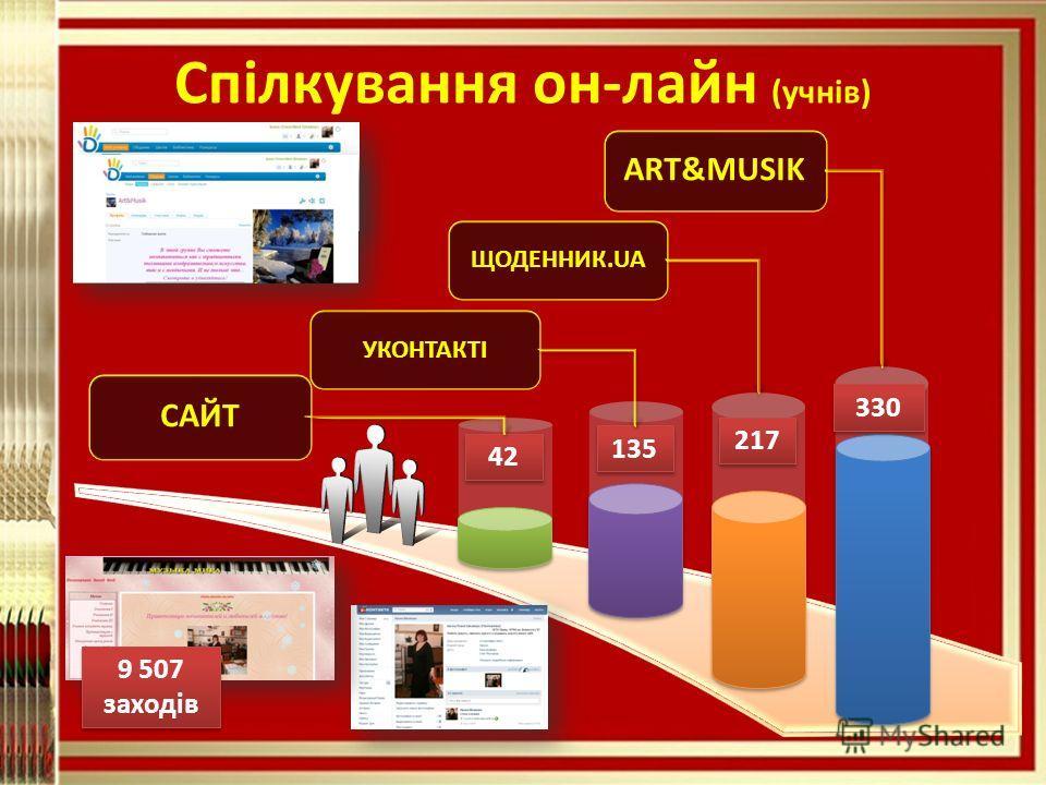 Спілкування он-лайн (учнів) 42 135 217 330 9 507 заходів