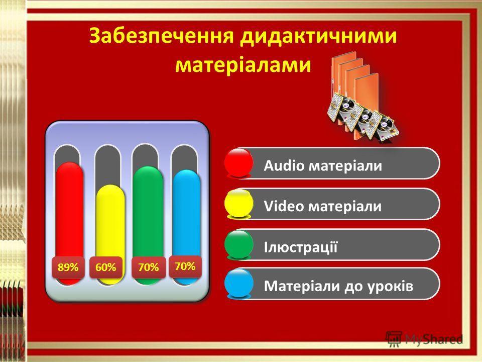 Забезпечення дидактичными матеріалами 89% 60% 70% Audio матеріали Video матеріалиІлюстраціїМатеріали до уроків
