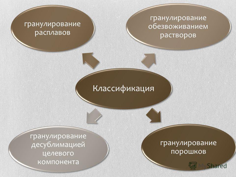 Классификация гранулирование порошков гранулирование расплавов гранулирование обезвоживанием растворов гранулирование десублимацией целевого компонента
