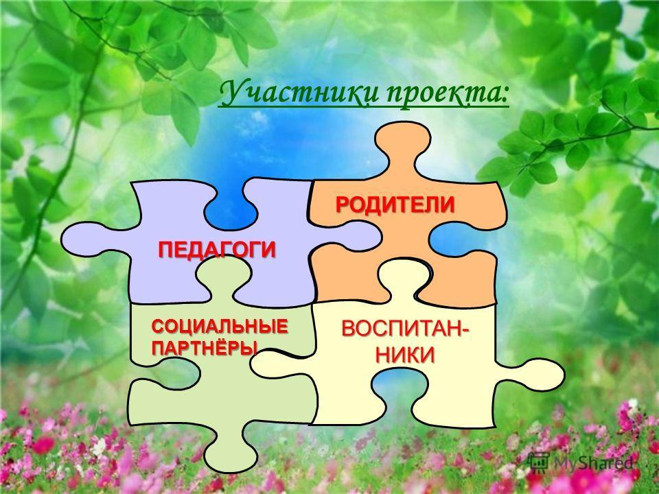 Участники проекта: РОДИТЕЛИ ВОСПИТАН- НИКИ СОЦИАЛЬНЫЕ ПАРТНЁРЫ ПЕДАГОГИ