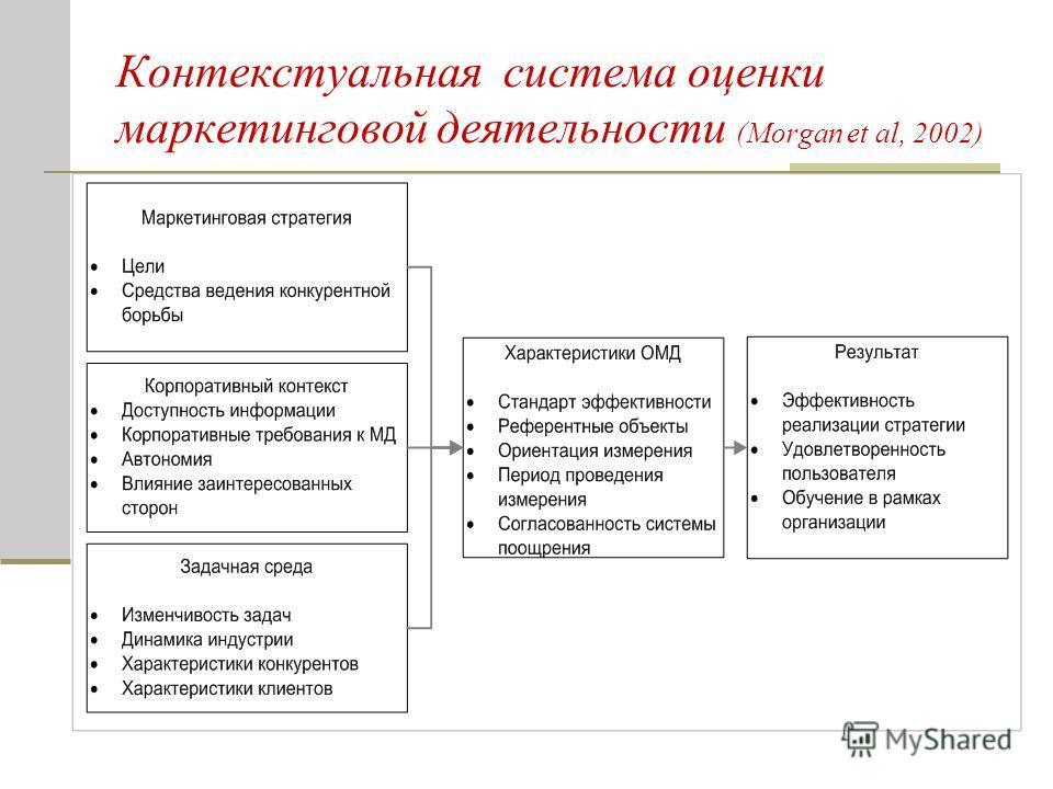 Контекстуальная система оценки маркетинговой деятельности (Morgan et al, 2002)