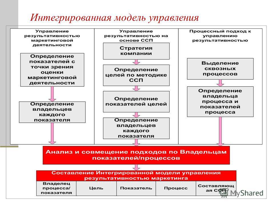 Интегрированная модель управления результативностью маркетинга в ОАО МТС