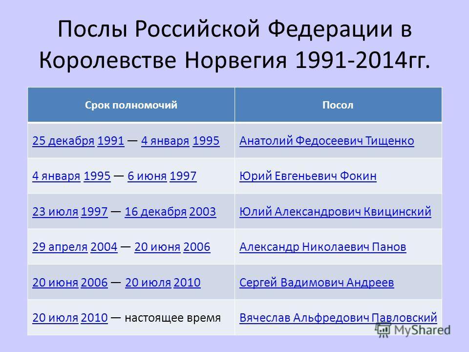 Послы Российской Федерации в Королевстве Норвегия 1991-2014 гг. Срок полномочий Посол 25 декабря 25 декабря 1991 4 января 199519914 января 1995Анатолий Федосеевич Тищенко 4 января 4 января 1995 6 июня 199719956 июня 1997Юрий Евгеньевич Фокин 23 июля