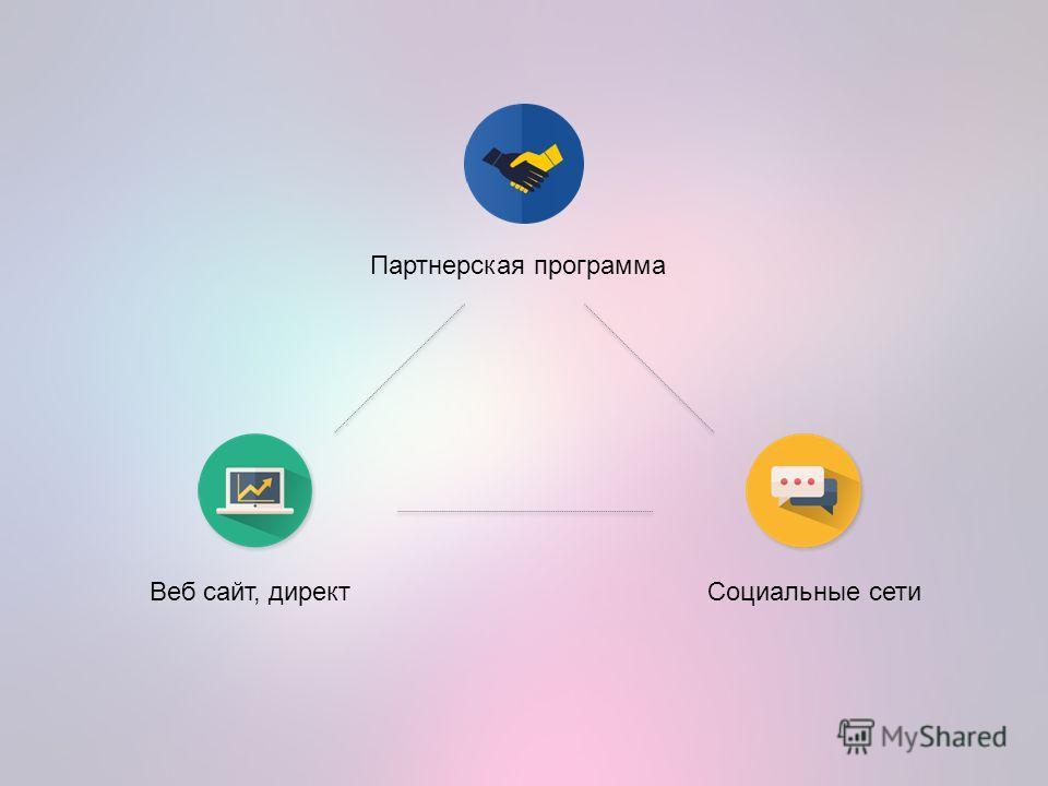 Веб сайт, директ Социальные сети Партнерская программа