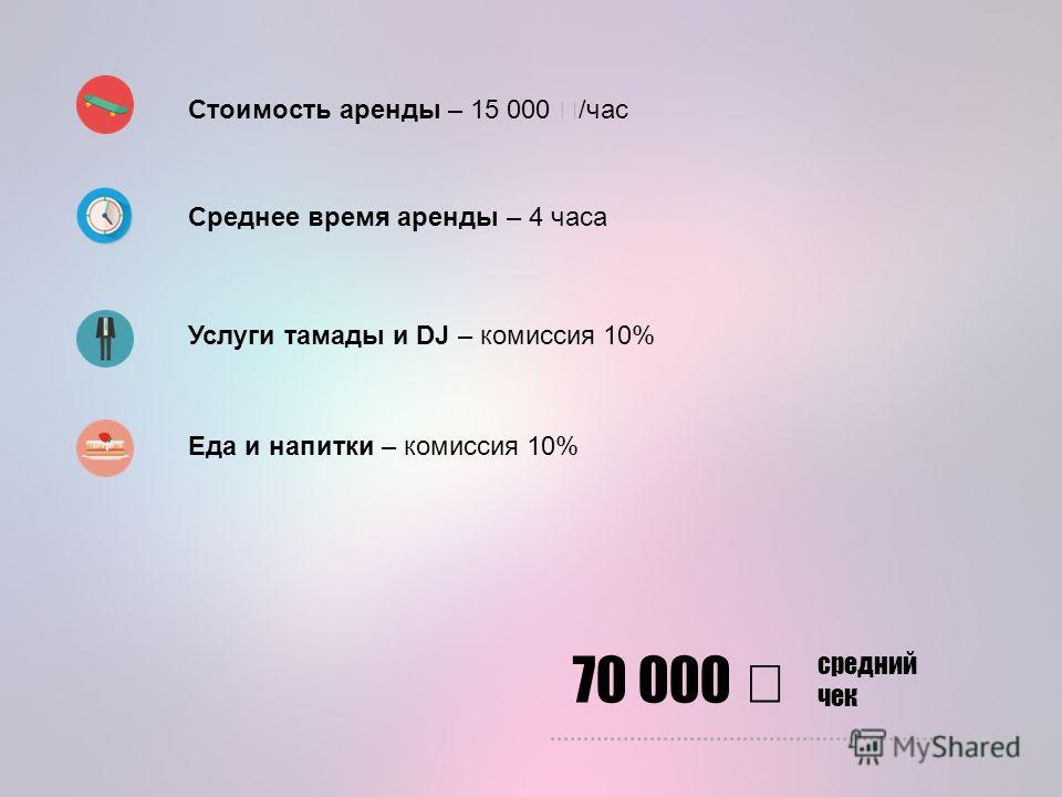 Стоимость аренды – 15 000 /час Среднее время аренды – 4 часа Услуги тамады и DJ – комиссия 10% Еда и напитки – комиссия 10% 70 000 средний чек