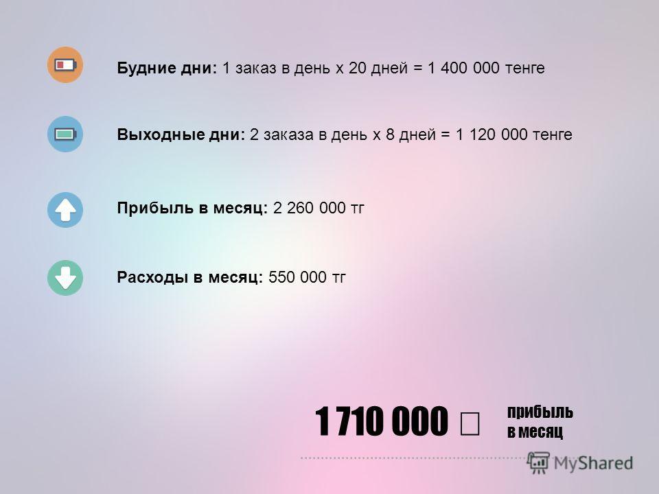 Будние дни: 1 заказ в день x 20 дней = 1 400 000 тенге Выходные дни: 2 заказа в день x 8 дней = 1 120 000 тенге Прибыль в месяц: 2 260 000 тг Расходы в месяц: 550 000 тг 1 710 000 прибыль в месяц