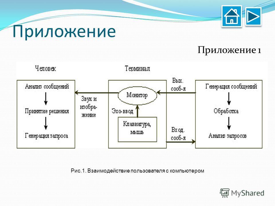 Приложение Приложение 1 Рис.1. Взаимодействие пользователя с компьютером