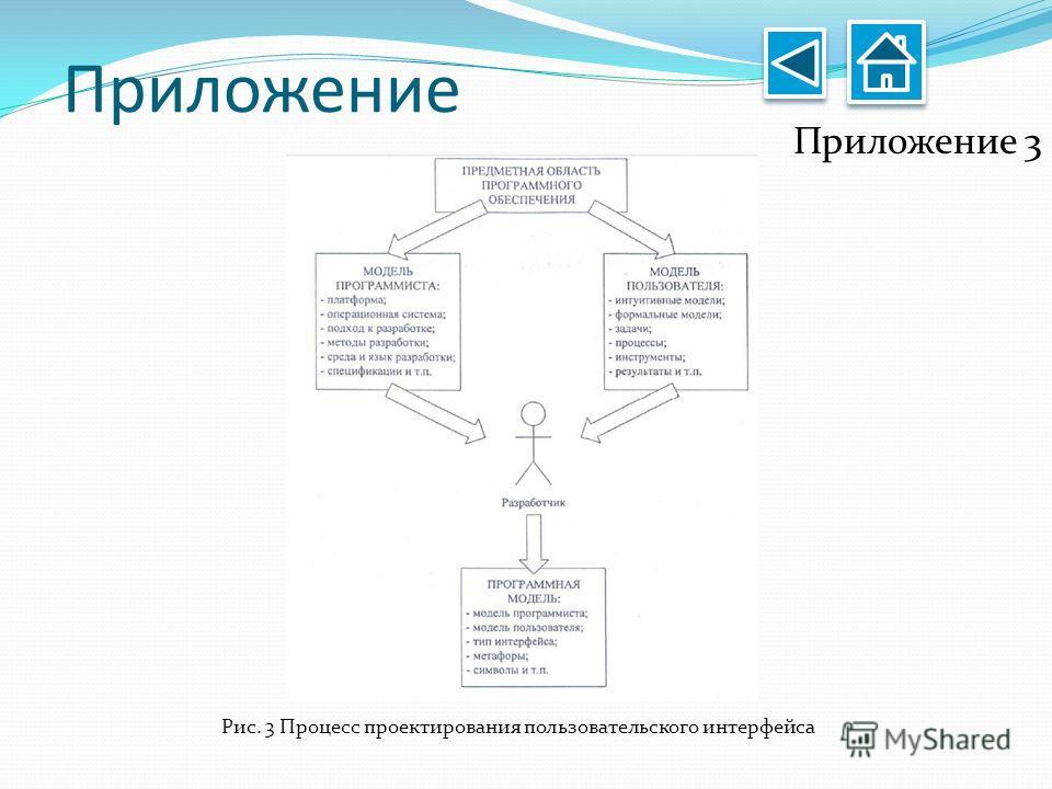 Приложение Приложение 3 Рис. 3 Процесс проектирования пользовательского интерфейса
