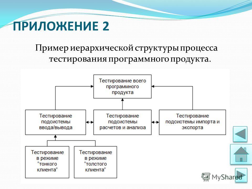 ПРИЛОЖЕНИЕ 2 Пример иерархической структуры процесса тестирования программного продукта.