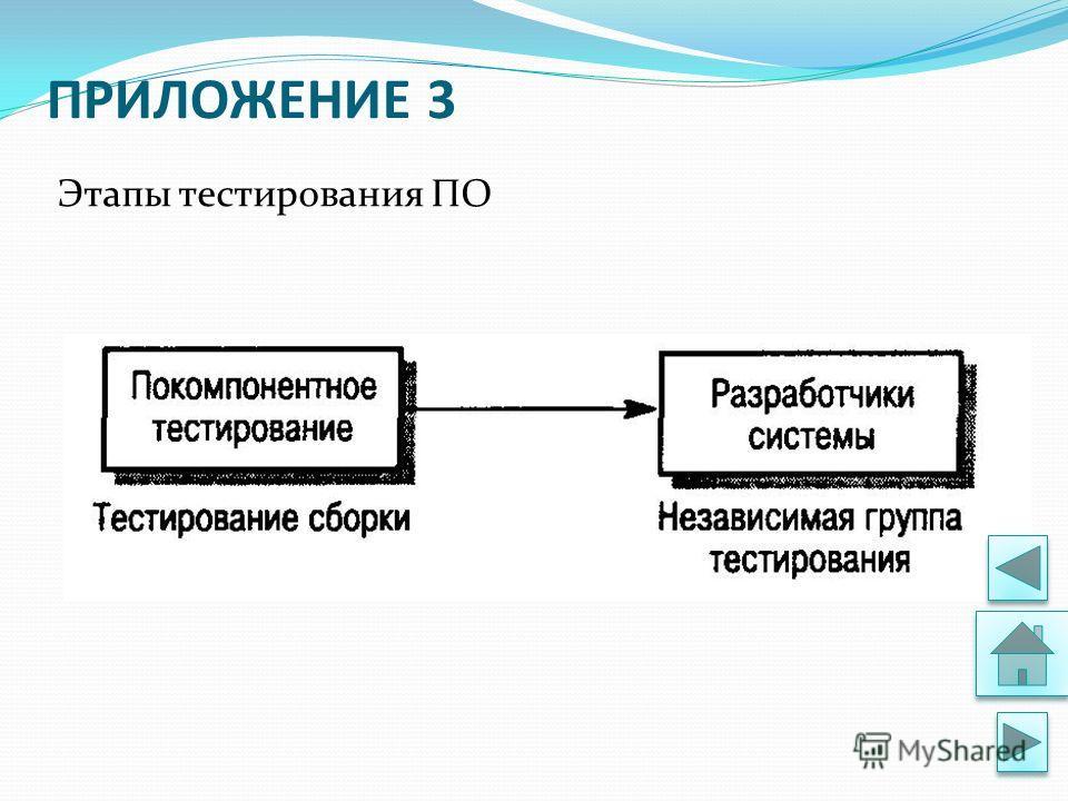 ПРИЛОЖЕНИЕ 3 Этапы тестирования ПО