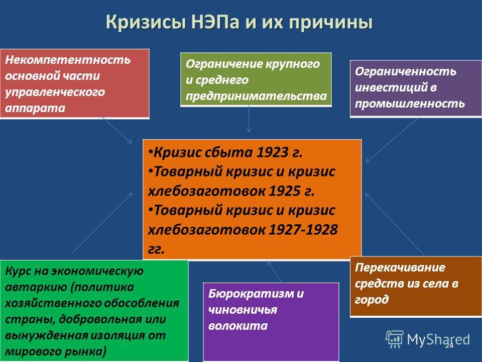 Кризисы НЭПа и их причины Некомпетентность основной части управленческого аппарата Ограничение крупного и среднего предпринимательства Ограниченность инвестиций в промышленность Кризис сбыта 1923 г. Товарный кризис и кризис хлебозаготовок 1925 г. Тов