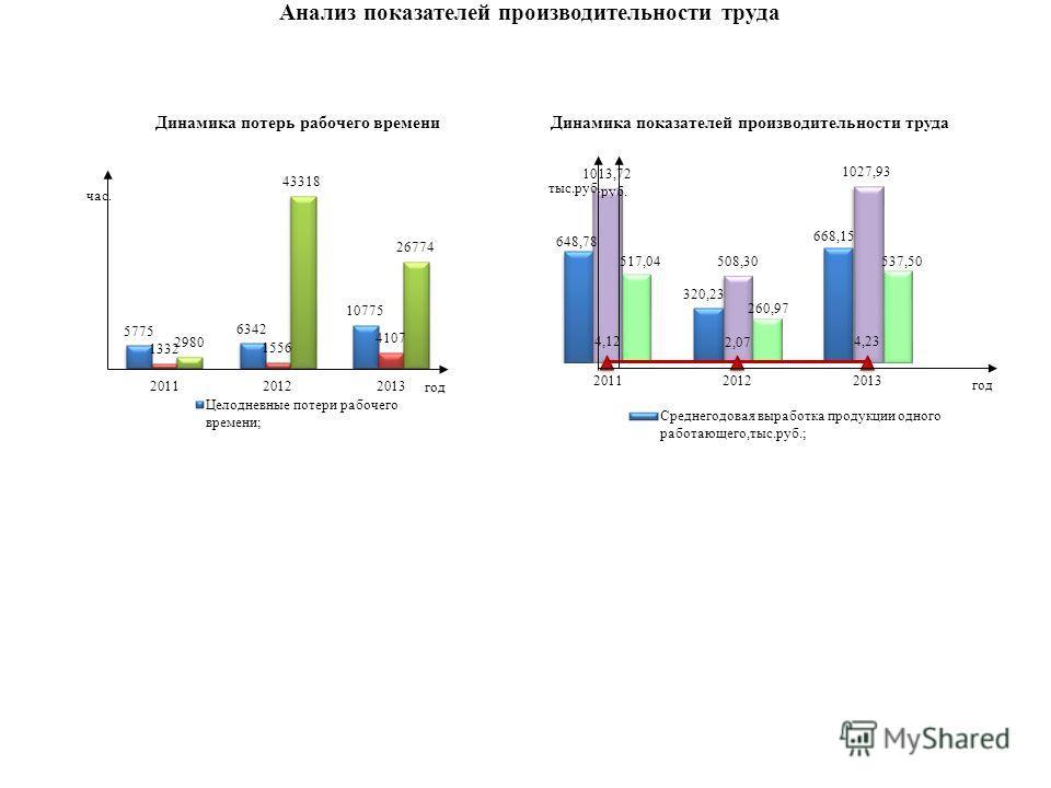 Анализ показателей производительности труда Динамика потерь рабочего времени Динамика показателей производительности труда