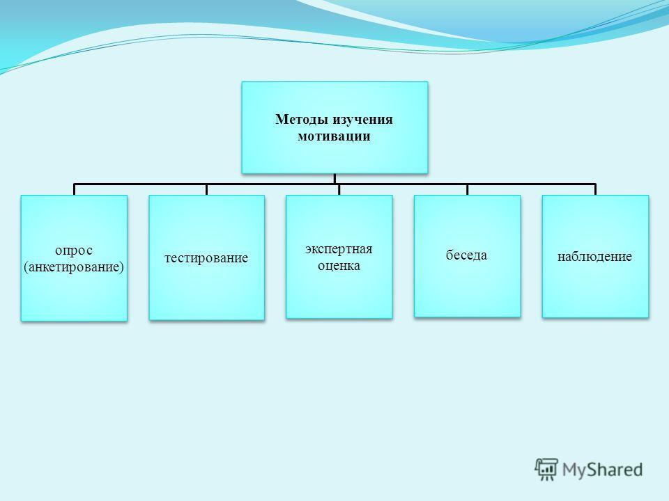 Методы изучения мотивации опрос (анкетирование) тестирование экспертная оценка беседа наблюдение