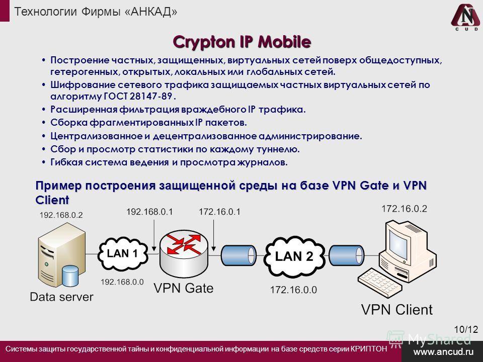 Системы защиты государственной тайны и конфиденциальной информации на базе средств серии КРИПТОН Технологии Фирмы «АНКАД» www.ancud.ru 10/12 Пример построения защищенной среды н а базе VPN Gate и VPN Client Crypton IP Mobile Построение частных, защищ