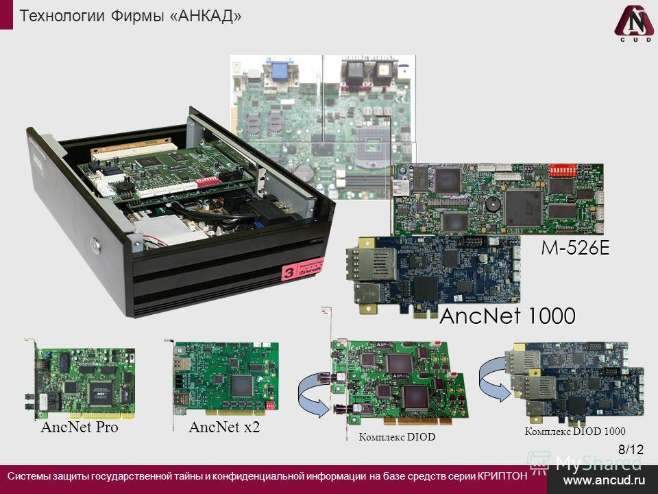 Технологии Фирмы «АНКАД» Системы защиты государственной тайны и конфиденциальной информации на базе средств серии КРИПТОН www.ancud.ru 8/12 AncNet 1000 М-526Е AncNet ProAncNet x2 Комплекс DIOD Комплекс DIOD 1000