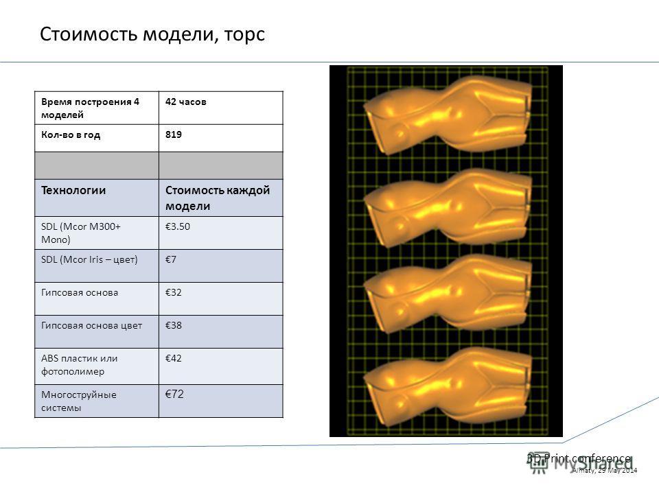 3D Print conference Almaty, 29 May 2014 Стоимость модели, торс Время построения 4 моделей 42 часов Кол-во в год 819 ТехнологииCтоимость каждой модели SDL (Mcor M300+ Mono) 3.50 SDL (Mcor Iris – цвет)7 Гипсовая основа 32 Гипсовая основа цвет 38 ABS пл