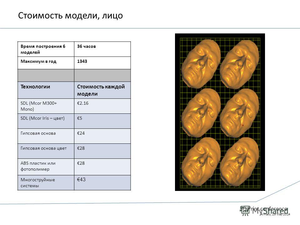3D Print conference Almaty, 29 May 2014 Стоимость модели, лицо Время построения 6 моделей 36 часов Максимум в год 1343 ТехнологииCтоимость каждой модели SDL (Mcor M300+ Mono) 2.16 SDL (Mcor Iris – цвет)5 Гипсовая основа 24 Гипсовая основа цвет 28 ABS