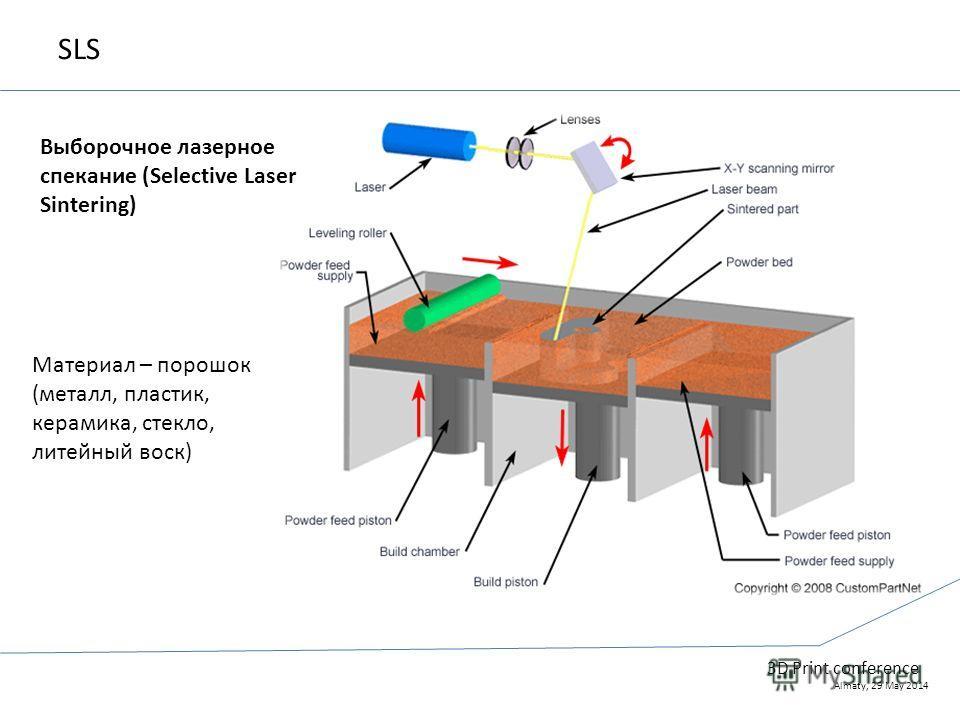 SLS 3D Print conference Almaty, 29 May 2014 Материал – порошок (металл, пластик, керамика, стекло, литейный воск) Выборочное лазерное спекание (Selective Laser Sintering)
