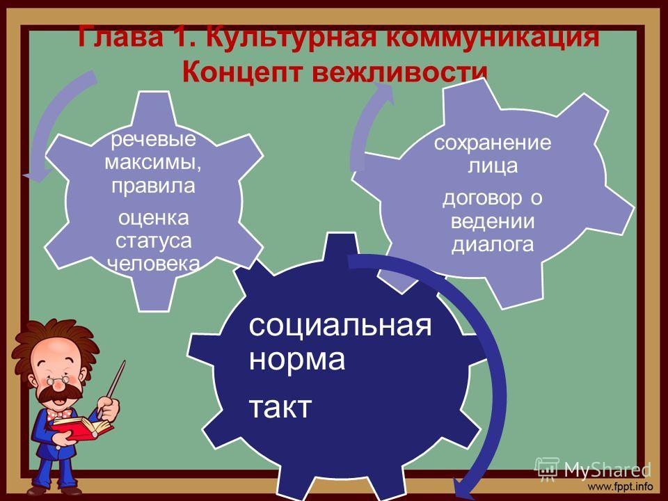Глава 1. Культурная коммуникация Концепт вежливости социальная норма такт речевые максимы, правила оценка статуса человека сохранение лица договор о ведении диалога