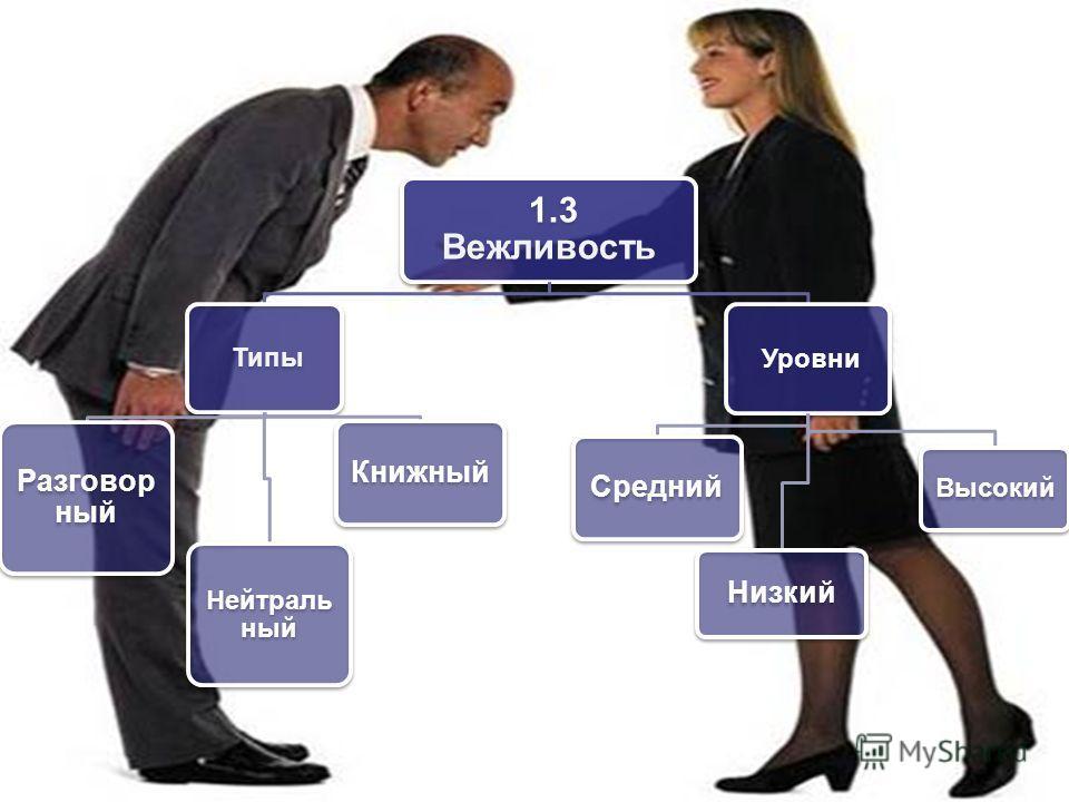 1.3 Вежливость Типы Разговор ный Нейтраль ный Книжный Уровни Средний Низкий Высокий