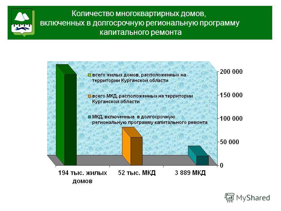 6 мес. Количество многоквартирных домов, включенных в долгосрочную региональную программу капитального ремонта
