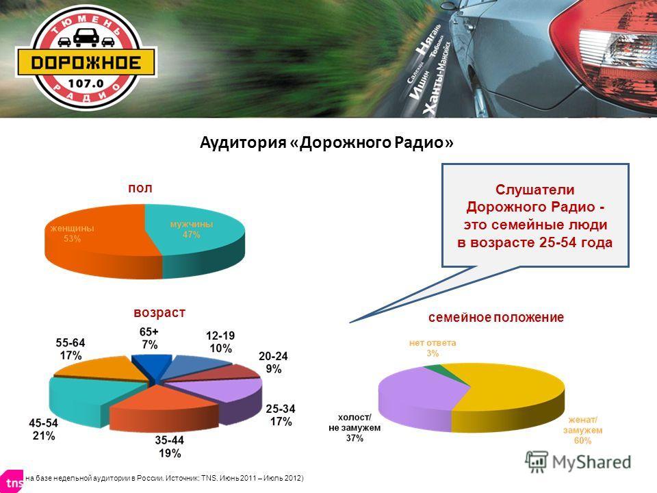 возраст пол семейное положение Слушатели Дорожного Радио - это семейные люди в возрасте 25-54 года Аудитория «Дорожного Радио» на базе недельной аудитории в России. Источник: TNS. Июнь 2011 – Июль 2012)