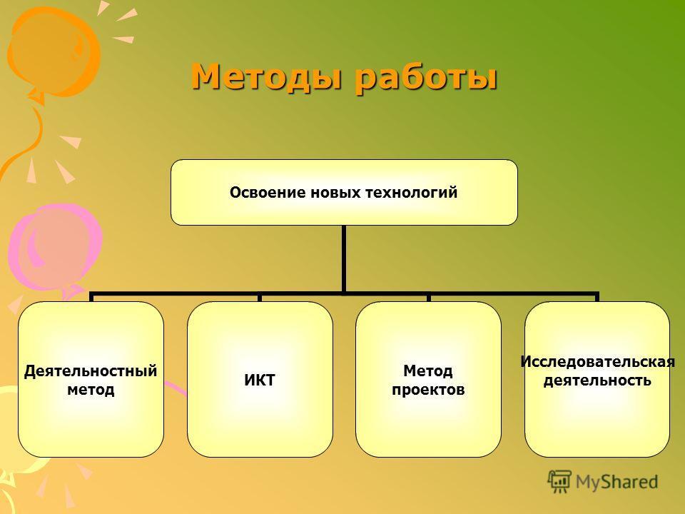 Освоение новых технологий Деятельностный метод ИКТ Метод проектов Исследовательская деятельность Методы работы