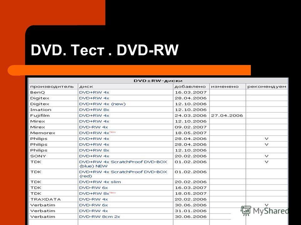 DVD. Тест. DVD-RW