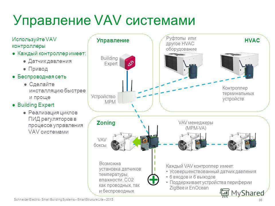 Schneider Electric 35 - Small Building Systems – SmartStruxure Lite – 2013 Управление VAV системами VAV менеджеры (MPM-VA) Контроллер терминальных устройств Building Expert Устройство MPM Возможна установка датчиков температуры, влажности, СО2 как пр