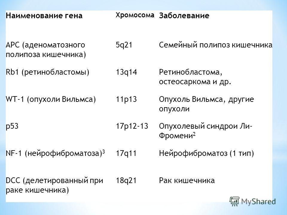 Наименование гена Хромосома Заболевание APC (аденоматозного полипоза кишечника) 5q21Семейный полипоз кишечника Rb1 (ретинобластомы)13q14Ретинобластома, остеосаркома и др. WT-1 (опухоли Вильмса)11p13Опухоль Вильмса, другие опухоли p5317p12-13Опухолевы