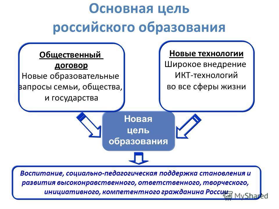 222 Основная цель российского образования Новая цель образования Новые технологии Широкое внедрение ИКТ-технологий во все сферы жизни Общественный договор Новые образовательные запросы семьи, общества, и государства Воспитание, социально-педагогическ